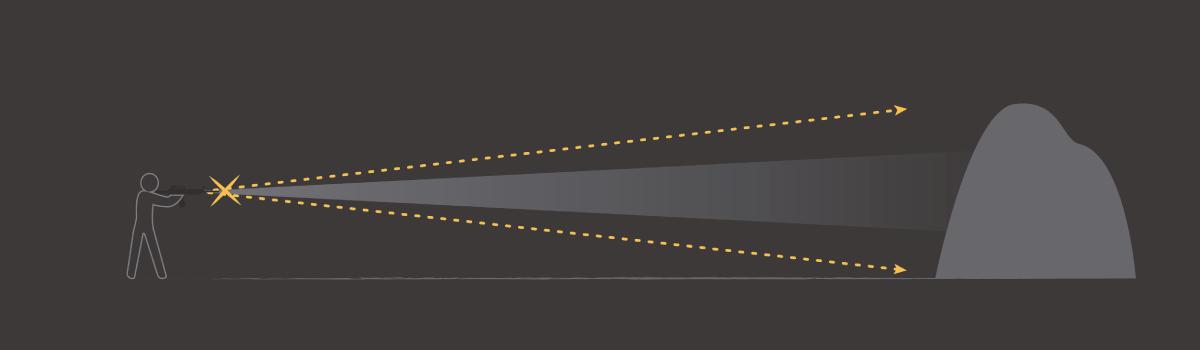 angle of incline